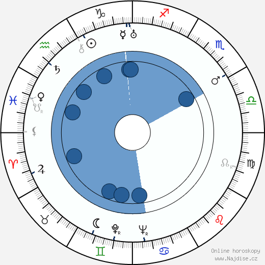 Jan Zahradníček wikipedie, horoscope, astrology, instagram