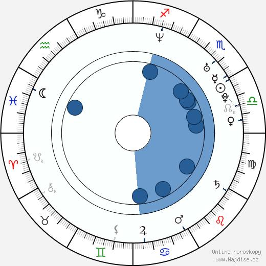 Jan Zakopal wikipedie, horoscope, astrology, instagram