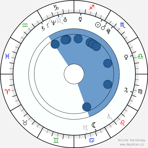 Jan Zákostelský wikipedie, horoscope, astrology, instagram