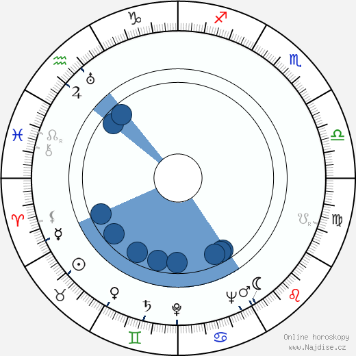 Jan Zázvorka wikipedie, horoscope, astrology, instagram
