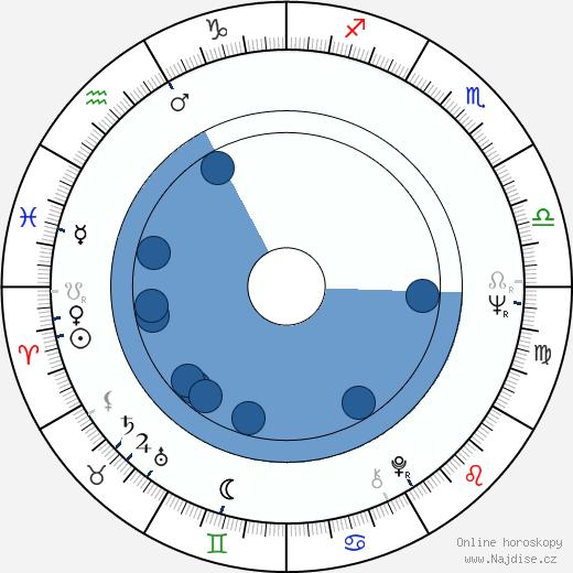 Jana Andresíková wikipedie, horoscope, astrology, instagram