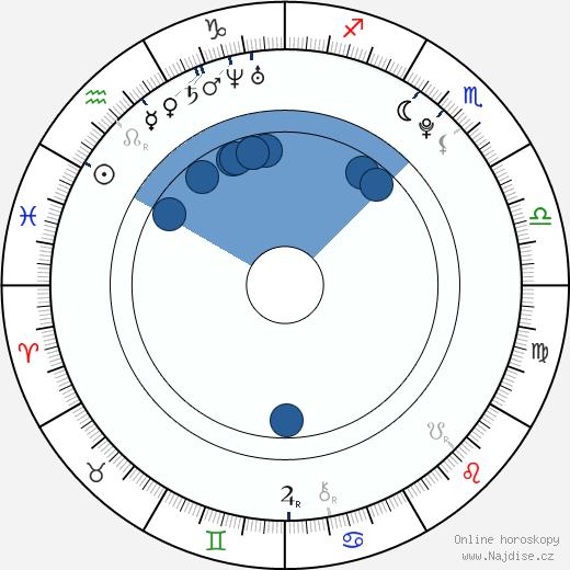 Jana Bártová wikipedie, horoscope, astrology, instagram