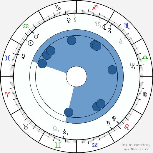 Jana Beláková wikipedie, horoscope, astrology, instagram