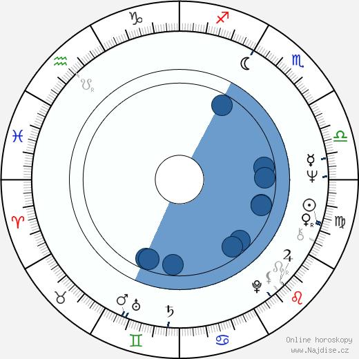 Jana Břežková wikipedie, horoscope, astrology, instagram