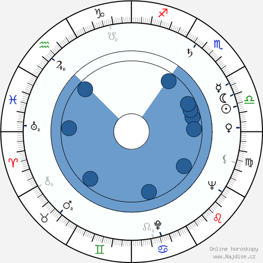 Jana Dítětová wikipedie, horoscope, astrology, instagram