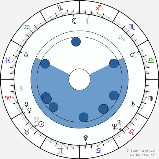 Jana Ebertová wikipedie, horoscope, astrology, instagram