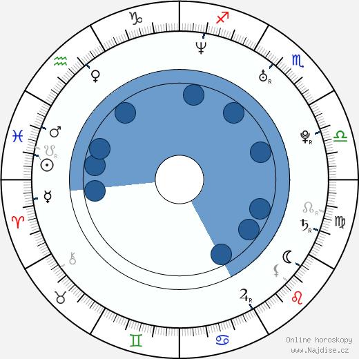 Jana Fabiánová wikipedie, horoscope, astrology, instagram