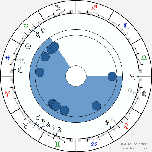 Jana Gýrová wikipedie, horoscope, astrology, instagram