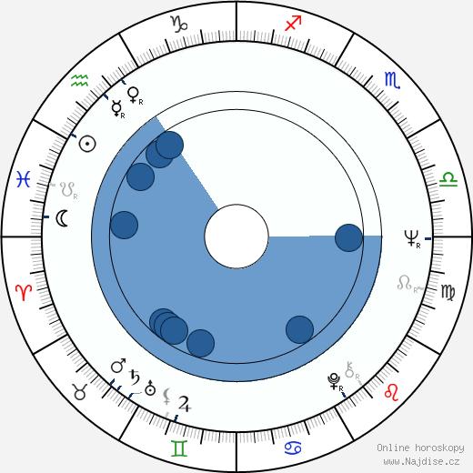 Jana Gýrová wikipedie, horoscope, astrology, instagram