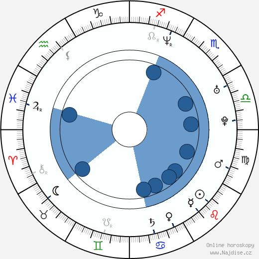 Jana Havrdová wikipedie, horoscope, astrology, instagram