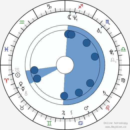 Jana Janěková ml. wikipedie, horoscope, astrology, instagram
