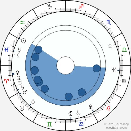 Jana Kasanová wikipedie, horoscope, astrology, instagram