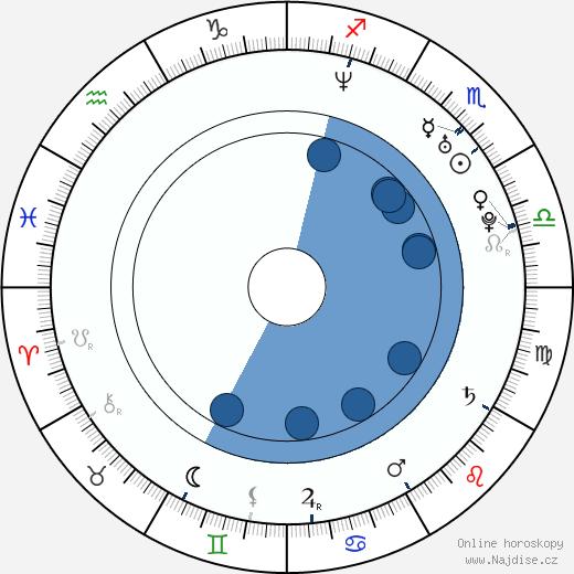 Jana Klusáčková wikipedie, horoscope, astrology, instagram