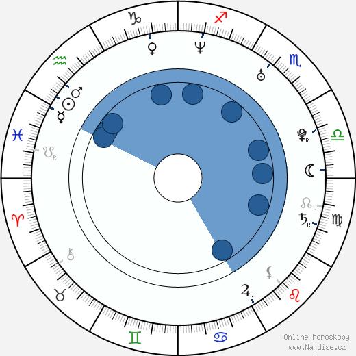 Jana Kolesárová wikipedie, horoscope, astrology, instagram