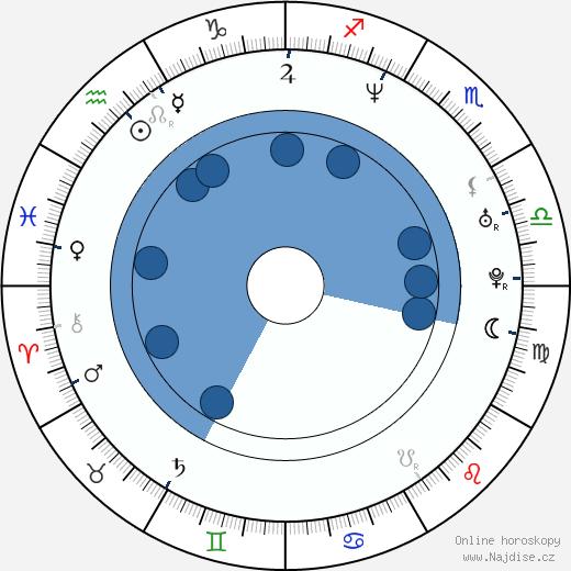 Jana Adamcová wikipedie, horoscope, astrology, instagram