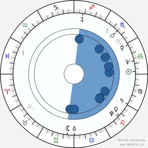 Jana Nováková wikipedie, horoscope, astrology, instagram