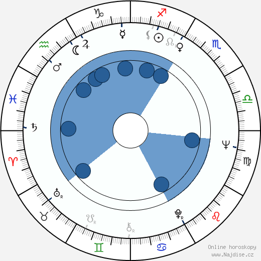 Jana Prachařová wikipedie, horoscope, astrology, instagram