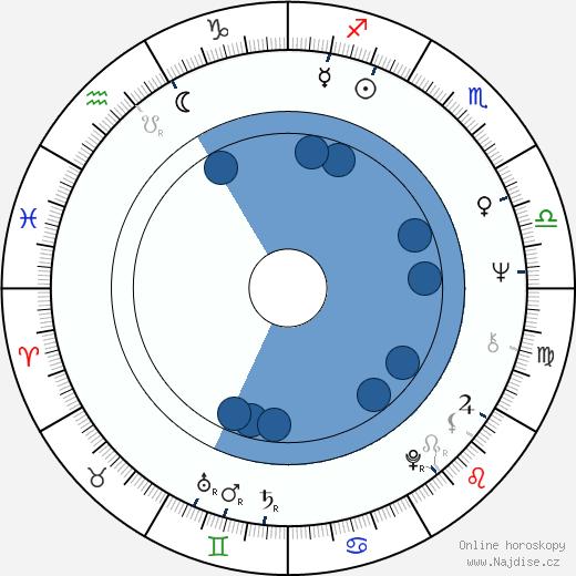 Jana Stehnová wikipedie, horoscope, astrology, instagram