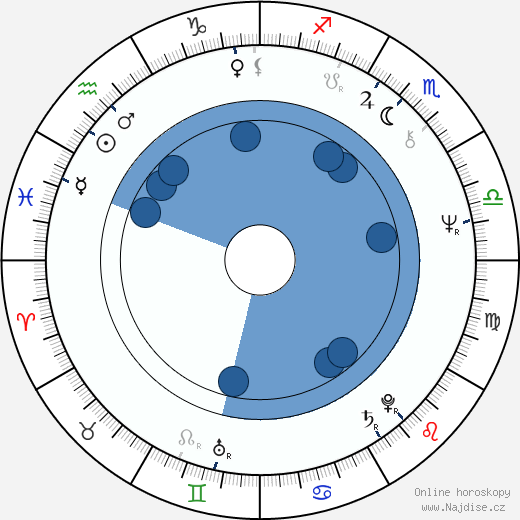 Jana Šulcová wikipedie, horoscope, astrology, instagram