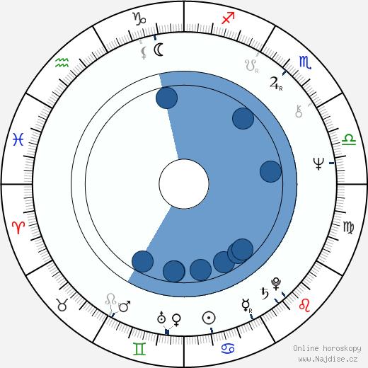 Jana Švandová wikipedie, horoscope, astrology, instagram