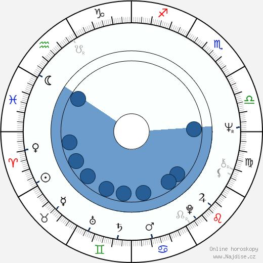 Jana Synková wikipedie, horoscope, astrology, instagram