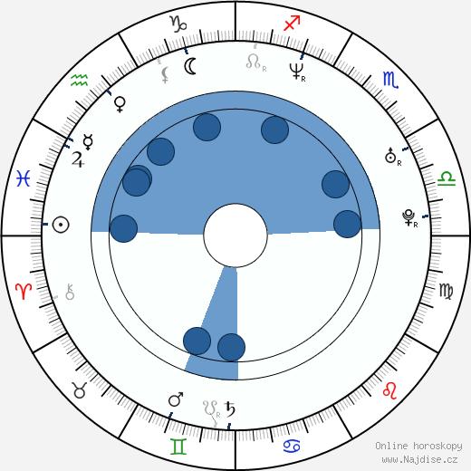 Janaya Stephens wikipedie, horoscope, astrology, instagram