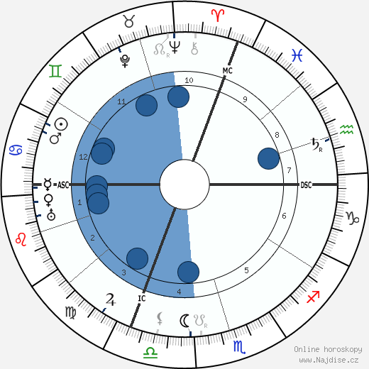 Janduz wikipedie, horoscope, astrology, instagram
