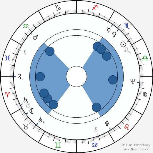 Jane Alexander wikipedie, horoscope, astrology, instagram