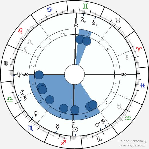 Jane Austen wikipedie, horoscope, astrology, instagram