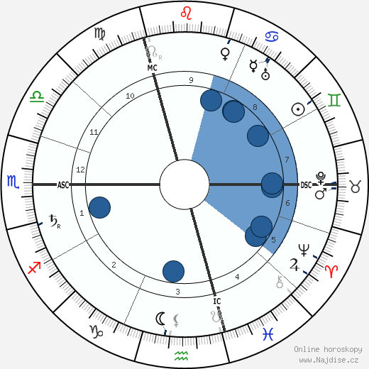Jane Avril wikipedie, horoscope, astrology, instagram
