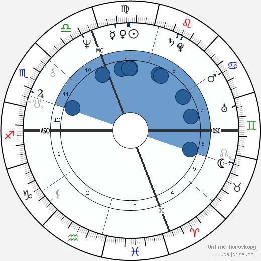 Jane Curtin wikipedie, horoscope, astrology, instagram