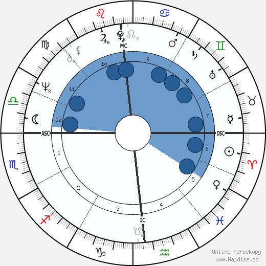 Jane Labys wikipedie, horoscope, astrology, instagram