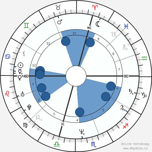 Jane Lynch wikipedie, horoscope, astrology, instagram