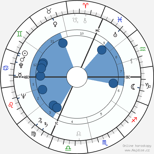 Jane Russell wikipedie, horoscope, astrology, instagram
