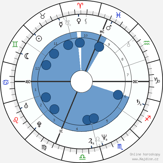 Jane Wiedlin wikipedie, horoscope, astrology, instagram