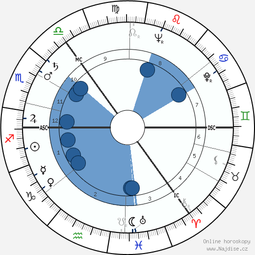 Janet Brown wikipedie, horoscope, astrology, instagram