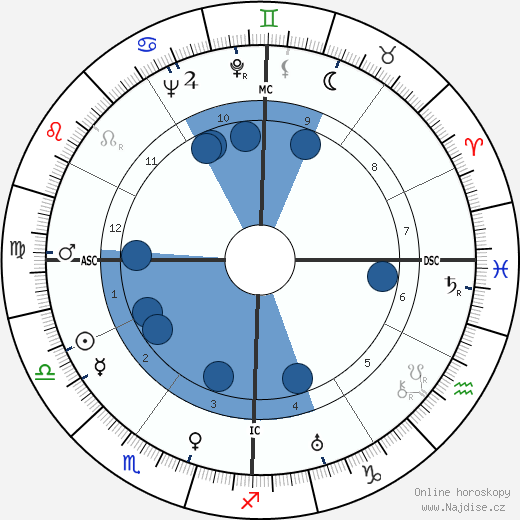 Janet Gaynor wikipedie, horoscope, astrology, instagram