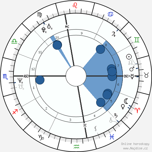 Janet Jackson wikipedie, horoscope, astrology, instagram