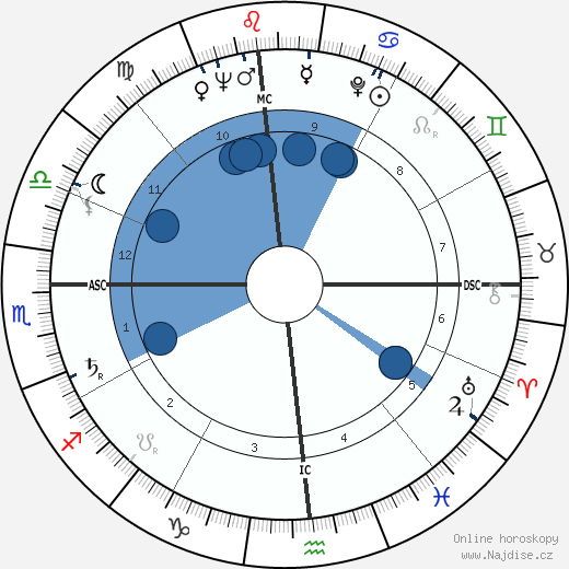 Janet Leigh wikipedie, horoscope, astrology, instagram