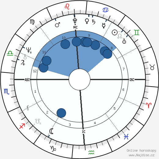 Janet Lennon wikipedie, horoscope, astrology, instagram