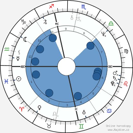 Janice Facinelli wikipedie, horoscope, astrology, instagram