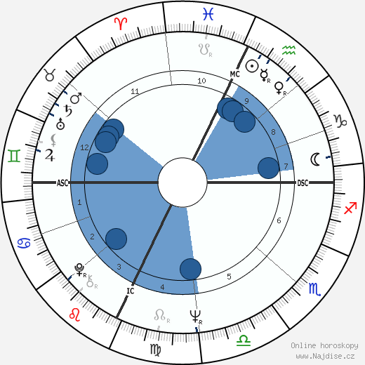 Janice LaCava wikipedie, horoscope, astrology, instagram