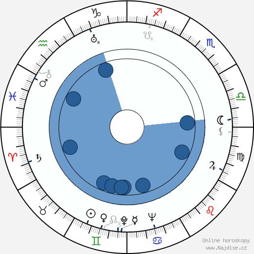Janina Žejmo wikipedie, horoscope, astrology, instagram