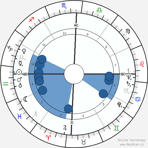 Jânio Quadros wikipedie, horoscope, astrology, instagram
