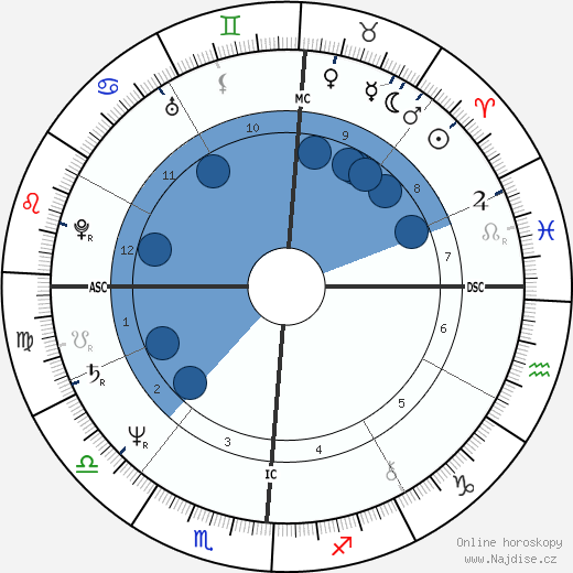 Janis Ian wikipedie, horoscope, astrology, instagram