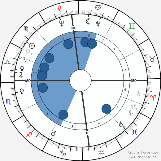 Janis Paige wikipedie, horoscope, astrology, instagram