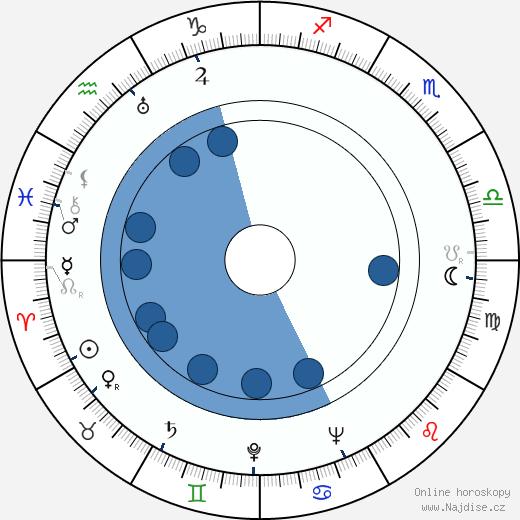János Kerekes wikipedie, horoscope, astrology, instagram