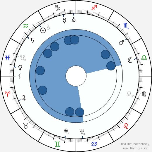 Jára Pospíšil wikipedie, horoscope, astrology, instagram