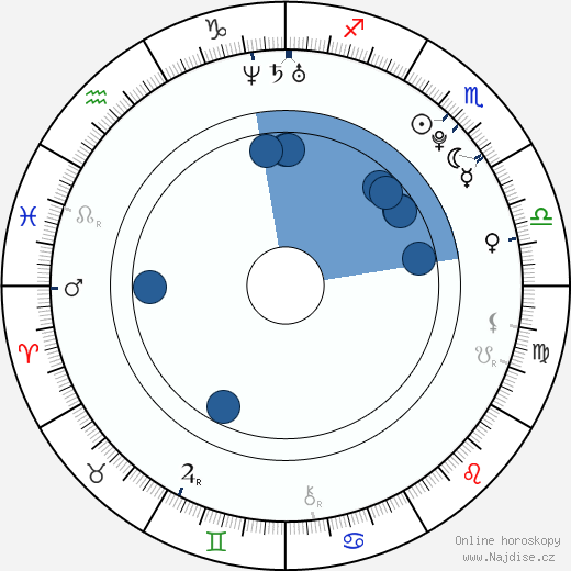 Jared Kusnitz wikipedie, horoscope, astrology, instagram