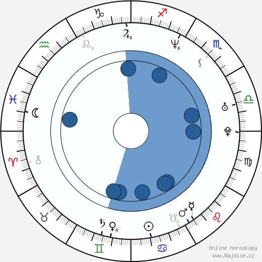 Jared Lipof wikipedie, horoscope, astrology, instagram